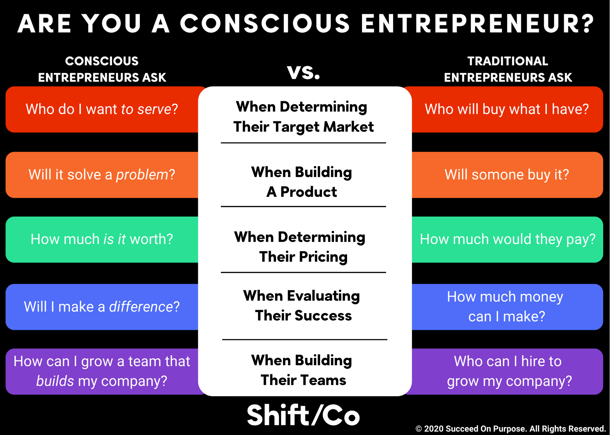 how to know if you are a conscious entrepreneur