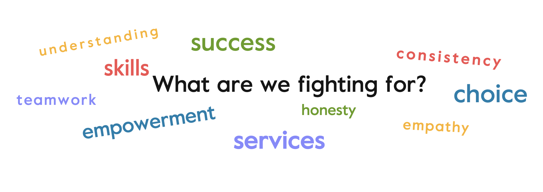 Honesty from the district, Empathy and understanding, Empowerment, Choice, Consistency, Services, Skills, Teamwork, Success