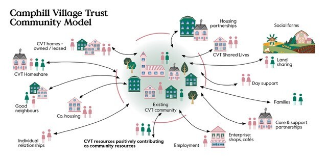 The model shows the Camphill Village Trust's model for inclusivity and shared living in their communities