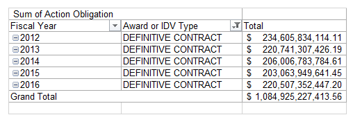 fy12-to-fy16-definitive-contract-obligations