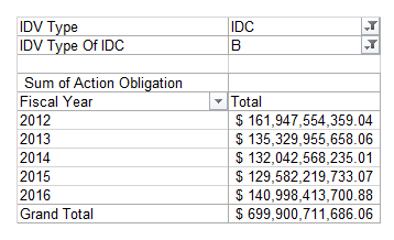 fy12-to-fy16-idiq-obligations