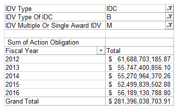 fy12-to-fy16-maidiq-obligations