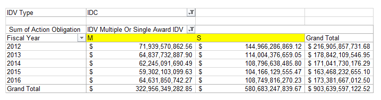fy12-to-fy16-idc-single-and-multipe-award-obligations